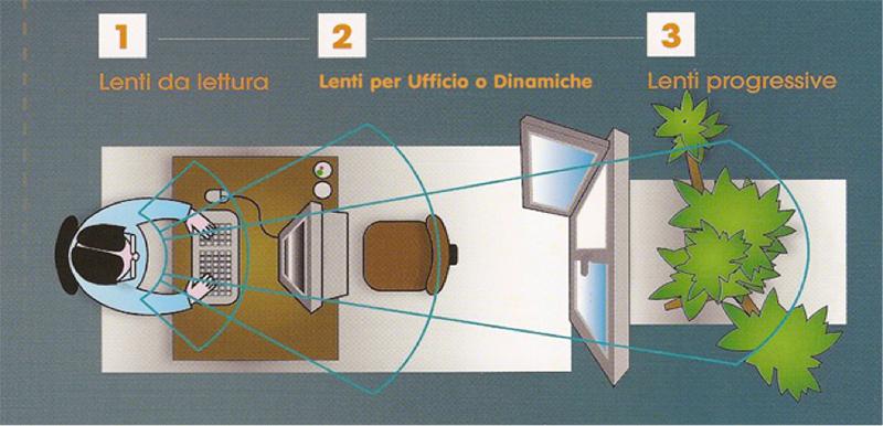 Gli occhiali progressivi e da ufficio - Ottica De Righetti